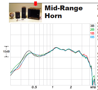 Diagram showing mid-range horn results