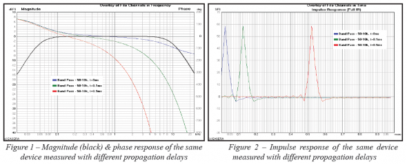 Graphs showing magnitude, phase response and impulse response