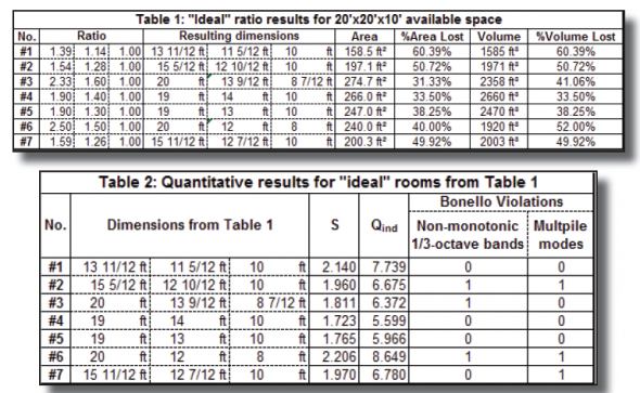Small Room LF Design Dimensions Or Ratios Prosoundtraining