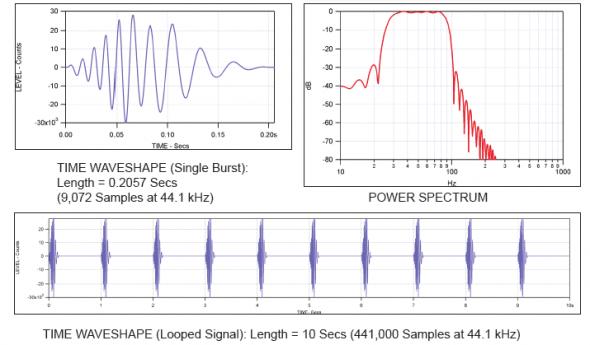 Tone Burst Graph