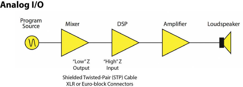 Analog Signal Chain showing analog input and output