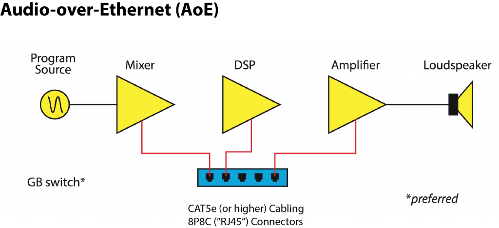 AoE requires the connection of each component to a network switch.