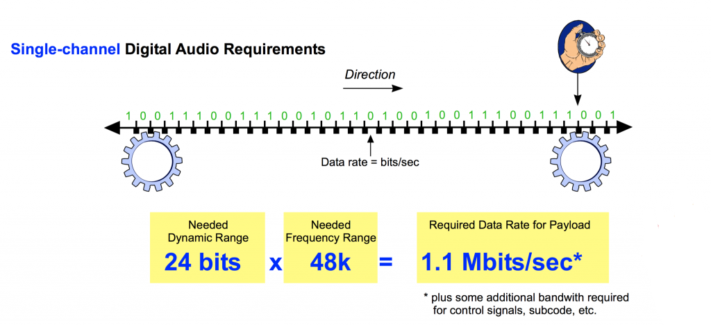 Sample rate and bit depth can be expressed as a data rate for the digital bit stream