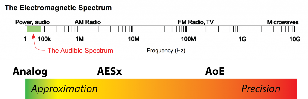 Electromagnetic Spectrum showing analog, AESx and AoE.