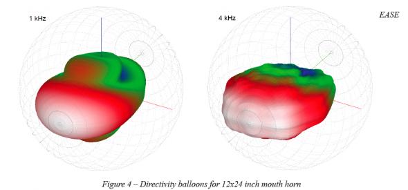 Understanding Horn Directivity Control