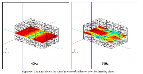 BEM shows the sound pressure distribution over the listening plane.