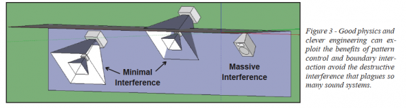 Examples of minimal and massive boundary interference