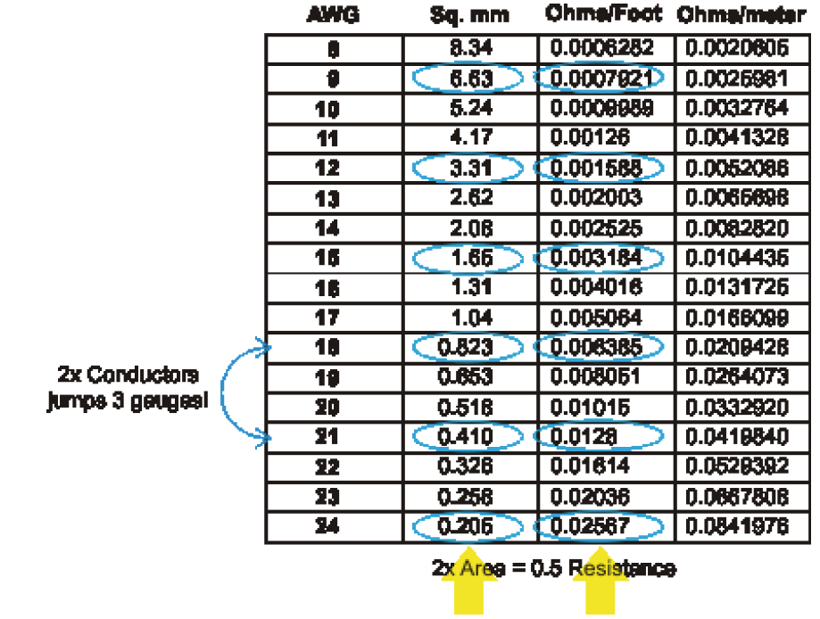 17 awg wire size wire center parallel wires rh prosoundtraining com awg wire gauge size chart awg wire sizes see table below greentooth