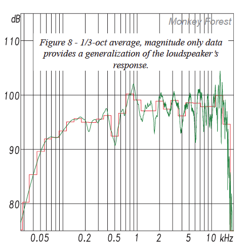 Fig 8 - 1/3 - oct average, magnitude only data