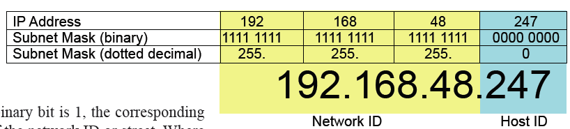 Afbeeldingsresultaat voor host id and network id