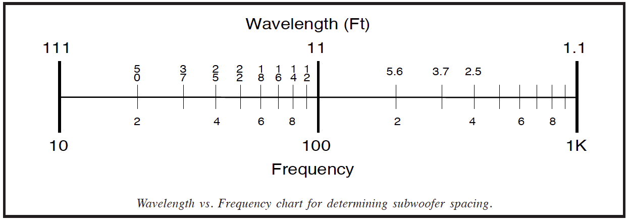 Low Frequency Directivity And Arrays