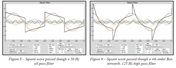 More About Square Waves and DC Content