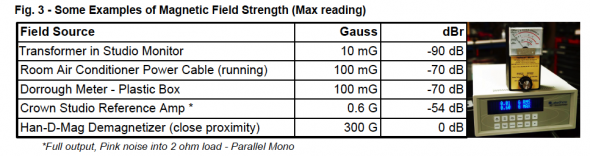 Examples of Magnetic field strength