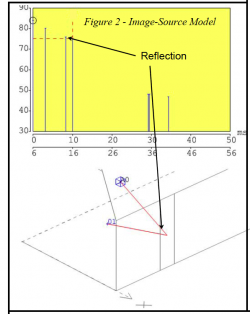 Graph showing the reflection