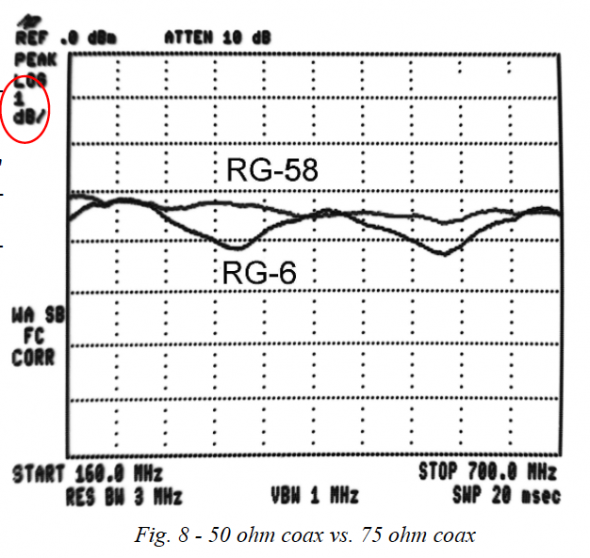 Lessons from the RF Analyzer