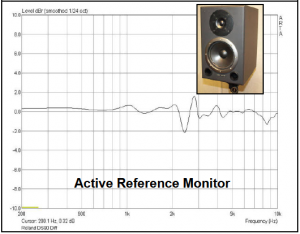 Active Reference Monitor Comparsion Graph