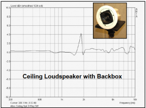 Ceiling Loudspeaker with Backbox comparsion graph