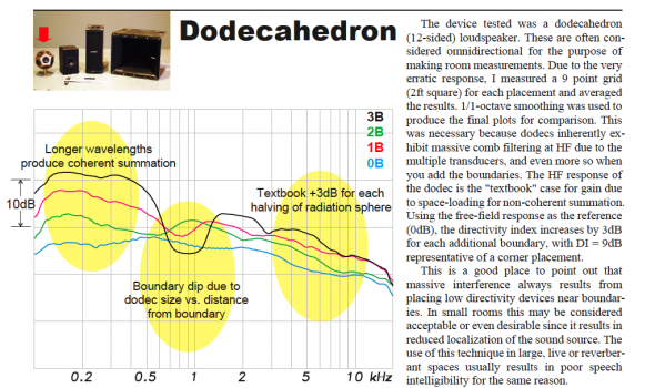 Diagram showing Dodecahedron results