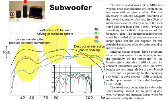 Diagram showing Subwoofer results