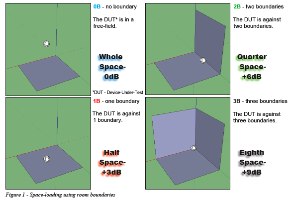 Boundaries Affect Loudspeakers - Space Loading using room boundaries