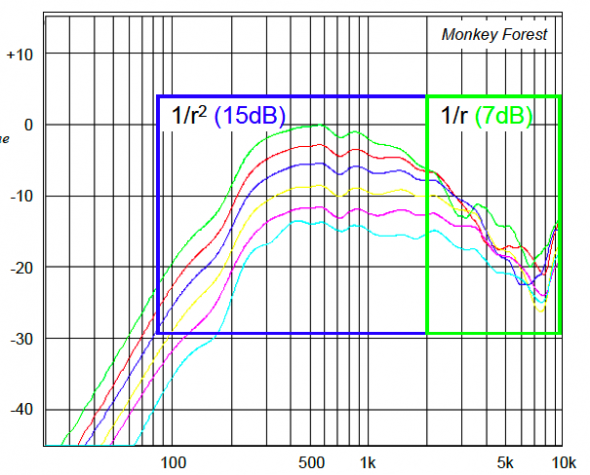 Axial Response measurements of the line array