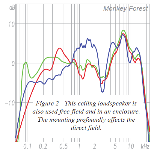 measurement of ceiling loudspeaker in free-field