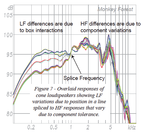 Overlaid responses of cone loudspeakers