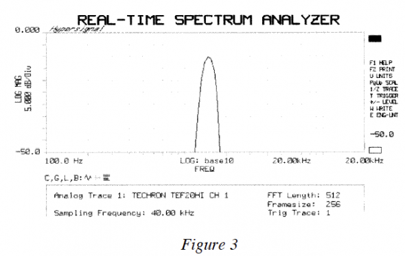 Real-time spectrum analyser showing harmonics