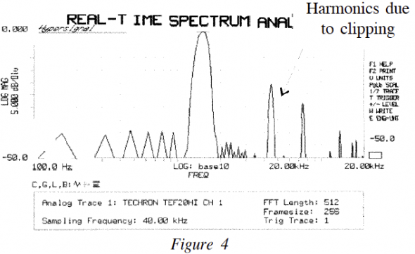 Real-time spectrum analyzer showing harmonics due to clipping.