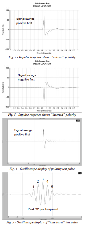 Graphs showing postive and negative which reflexes in and out of polarity.