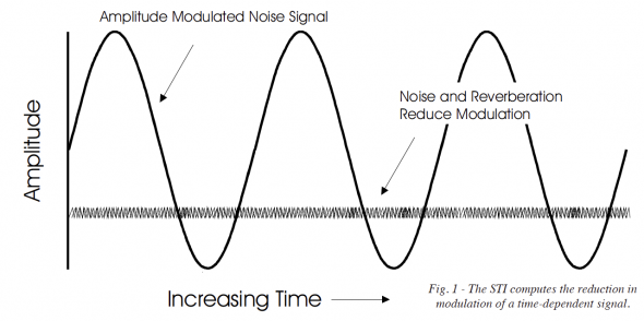 The Speech Transmission Index computes the reduction in modulation of the time-dependent signal.
