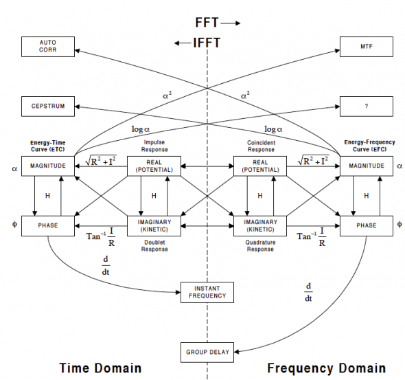 Figure 2 - The Domain Chart (courtesy of Bruel and Kaer)