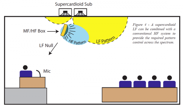 Photo of Supercardioid Sub with HF system