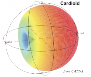Multi-Pattern Mics - Cardioid balloon plot