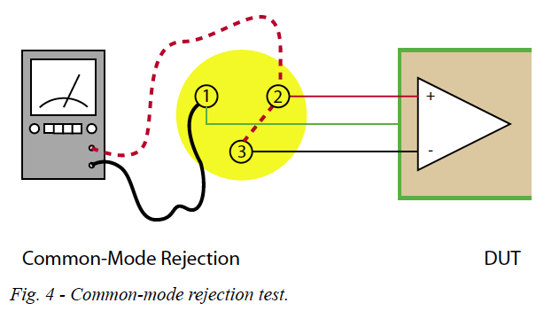 Fig. 4 - Common-mode rejection test.