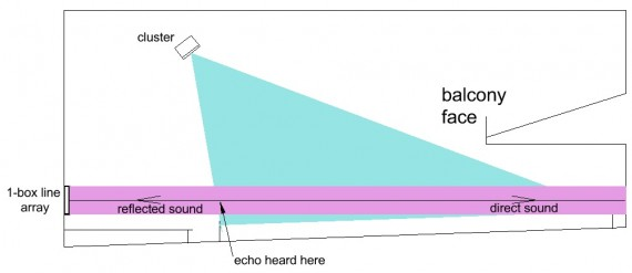 Figure 1 illustrates this problem with a section view of an 80'-long sanctuary.