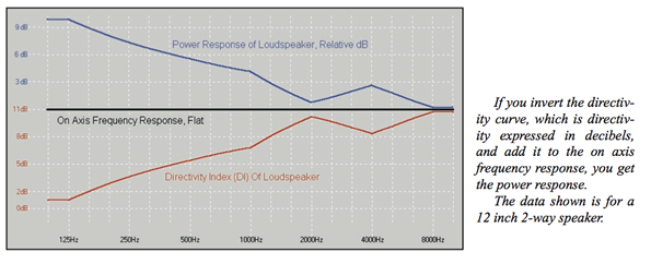 graph showing power response of Loudspeaker