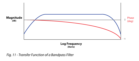 Figure 11 shows Transfer Function of a Bandpass Filter