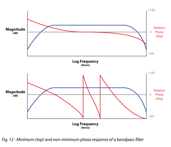 Figure 12 shows Minimum (top) and non-minimum phase response of a bandpass filter