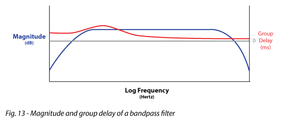 Figure 13 shows Magnitude and group delay of a bandpass filter
