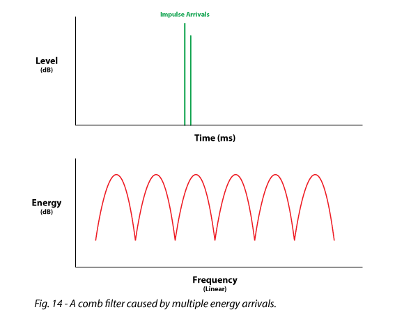 Figure 14 shows a comb filter by multiple enery arrivals