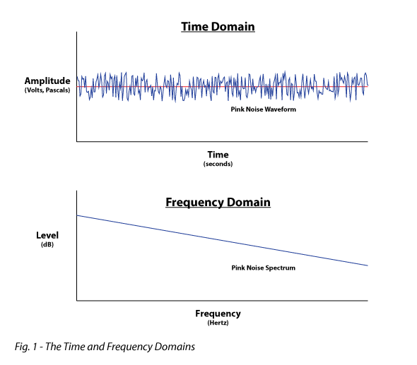 Figure 1 shows the time and frequency domains