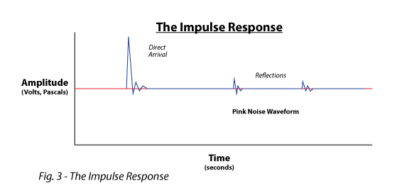 Figure 3 shows the Impulse Response