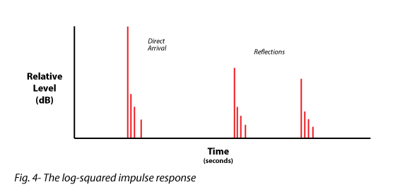 Figure 4 shows the log-squared impulse response