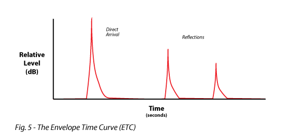 Figure 5 shows the Envelope Time Curve (ETC)