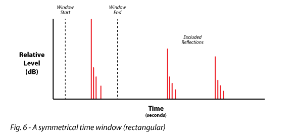 Figure 6 shows a symmetrical time window (rectangular)