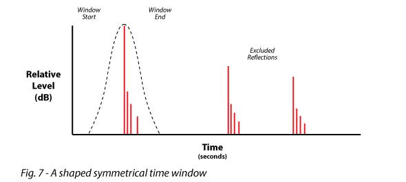 Figure 7 shows a shaped symmetrical time window