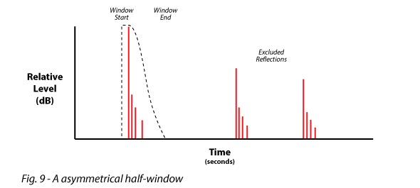 Figure 9 shows a asymmetrical half window
