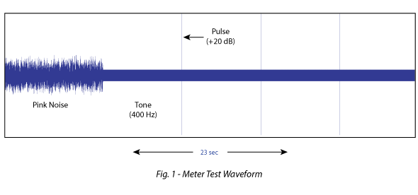 Figure 1 - Meter Test Waveform