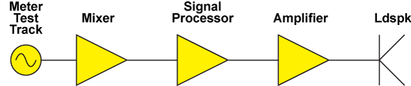 photo to compliment gain structure set up - Signal Flow